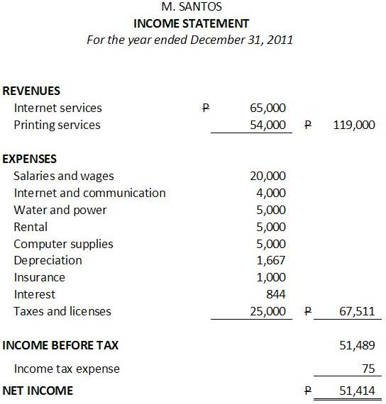 simple income statement template – Sample Income Statement Example